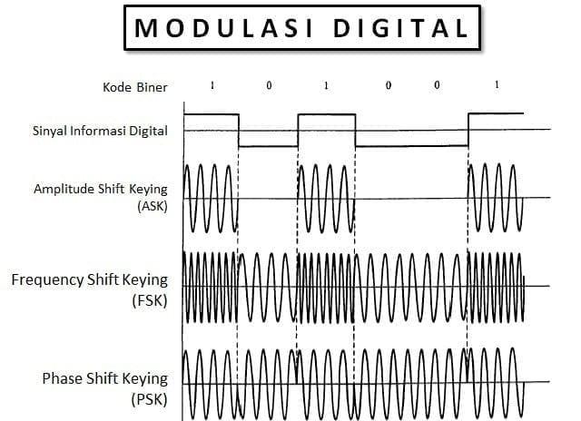 Jenis Jenis Modulasi Sinyal Lab Fakultas Ilmu Terapan